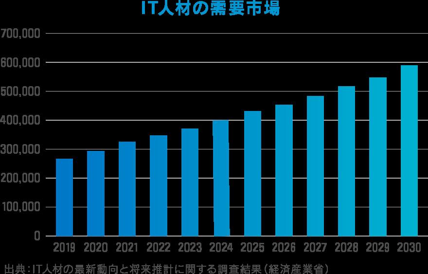 IT人材の需要市場 出典:IT人材の最新動向と将来推計に関する調査結果(経済産業省)